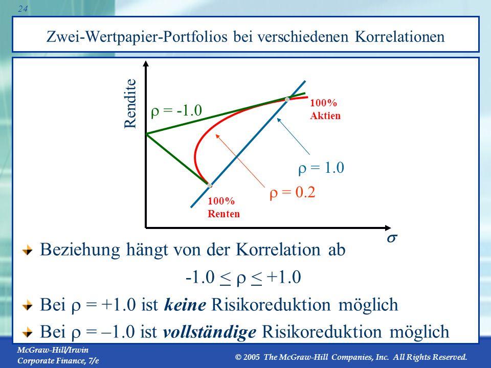 Zwei-Wertpapier-Portfolios bei verschiedenen Korrelationen
