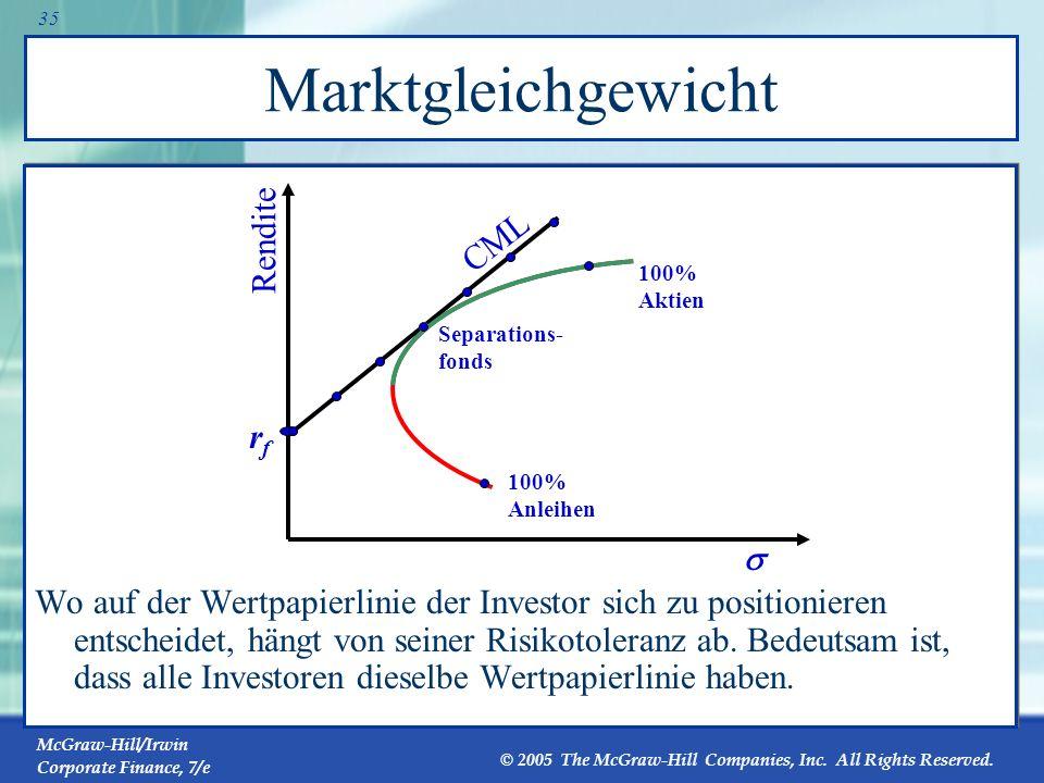 Marktgleichgewicht Rendite CML