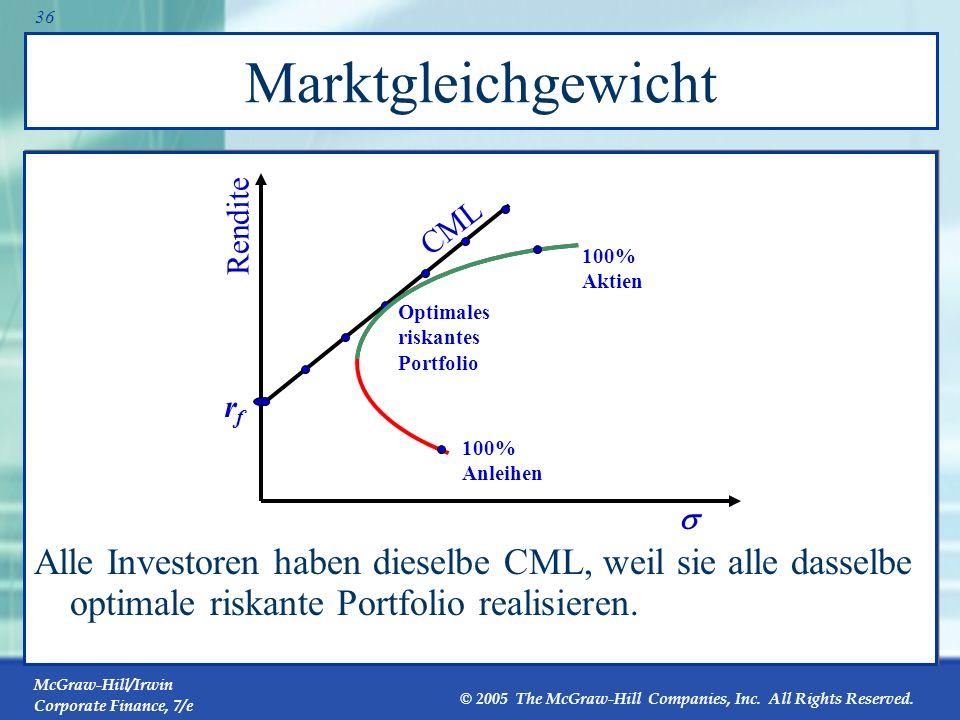 Marktgleichgewicht Alle Investoren haben dieselbe CML, weil sie alle dasselbe optimale riskante Portfolio realisieren.
