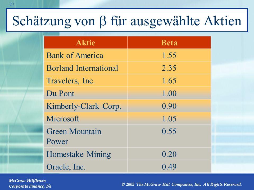 Schätzung von b für ausgewählte Aktien