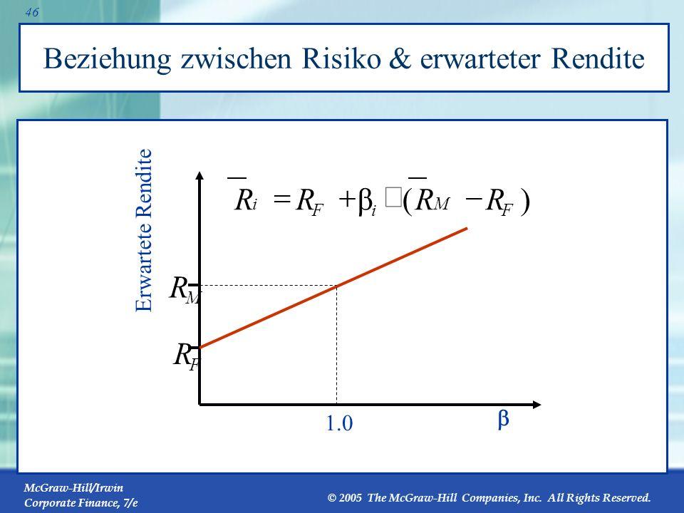 Beziehung zwischen Risiko & erwarteter Rendite