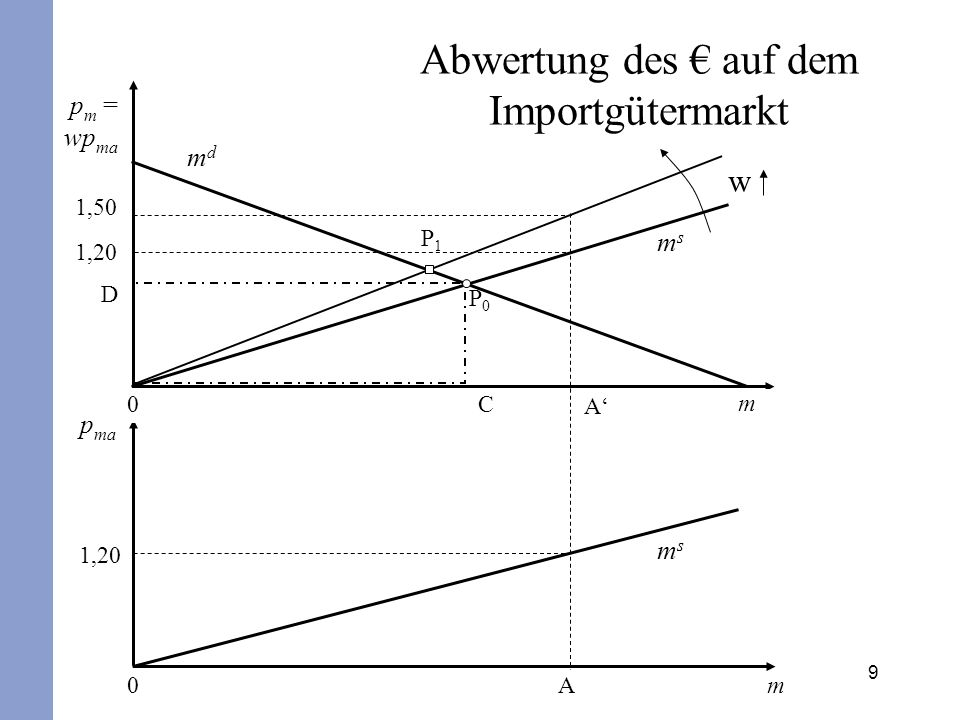 Abwertung des € auf dem Importgütermarkt