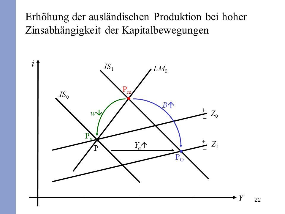 Erhöhung der ausländischen Produktion bei hoher Zinsabhängigkeit der Kapitalbewegungen