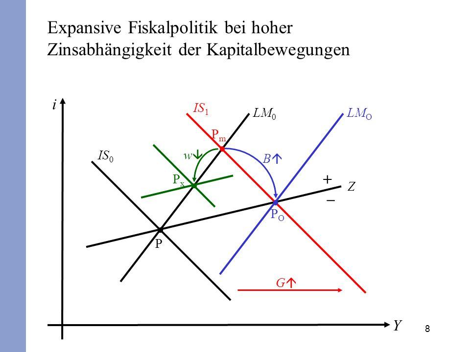 Expansive Fiskalpolitik bei hoher Zinsabhängigkeit der Kapitalbewegungen