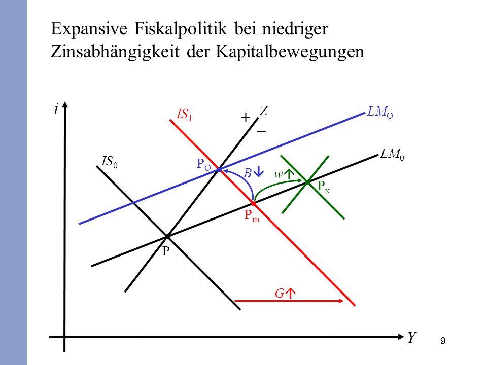 Expansive Fiskalpolitik bei niedriger Zinsabhängigkeit der Kapitalbewegungen