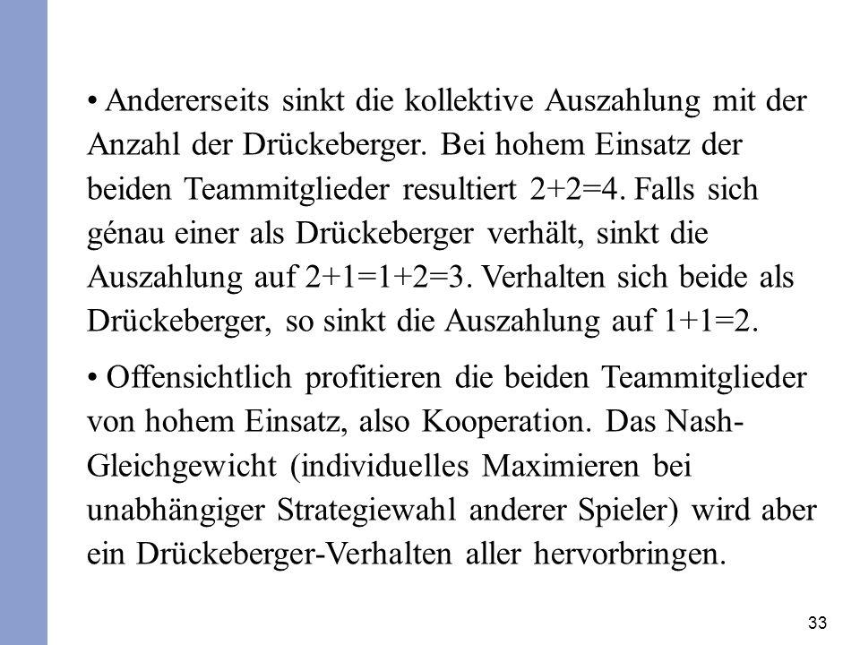 Andererseits sinkt die kollektive Auszahlung mit der Anzahl der Drückeberger. Bei hohem Einsatz der beiden Teammitglieder resultiert 2+2=4. Falls sich génau einer als Drückeberger verhält, sinkt die Auszahlung auf 2+1=1+2=3. Verhalten sich beide als Drückeberger, so sinkt die Auszahlung auf 1+1=2.