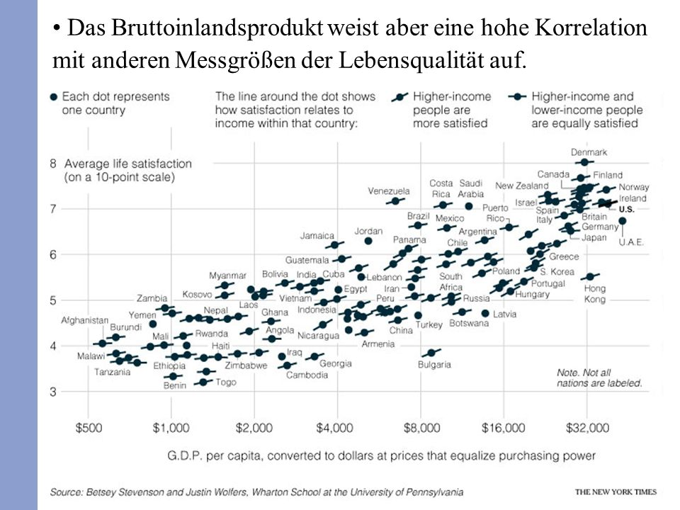 1. Das Bruttoinlandsprodukt