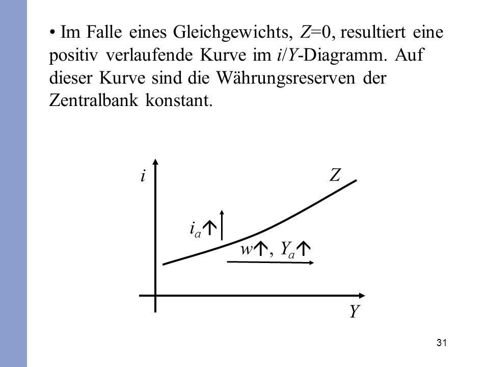 Im Falle eines Gleichgewichts, Z=0, resultiert eine positiv verlaufende Kurve im i/Y-Diagramm. Auf dieser Kurve sind die Währungsreserven der Zentralbank konstant.