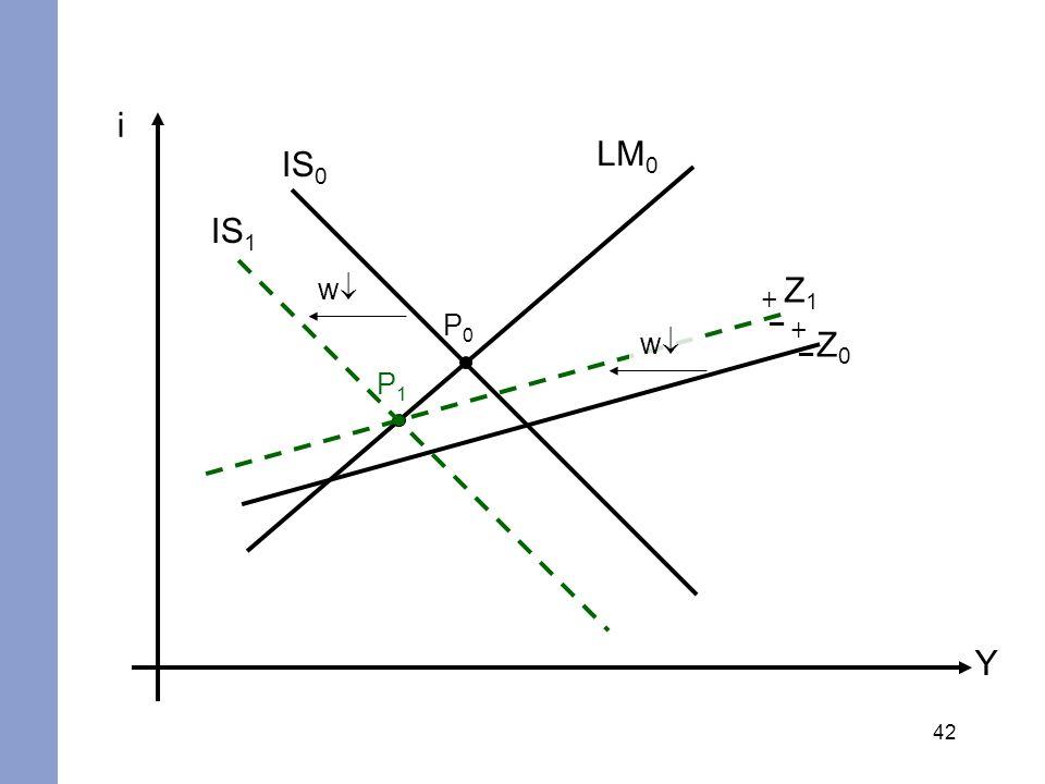 i LM0 IS0 IS1 w Z1 + – P0 + – w Z0 P1 Y