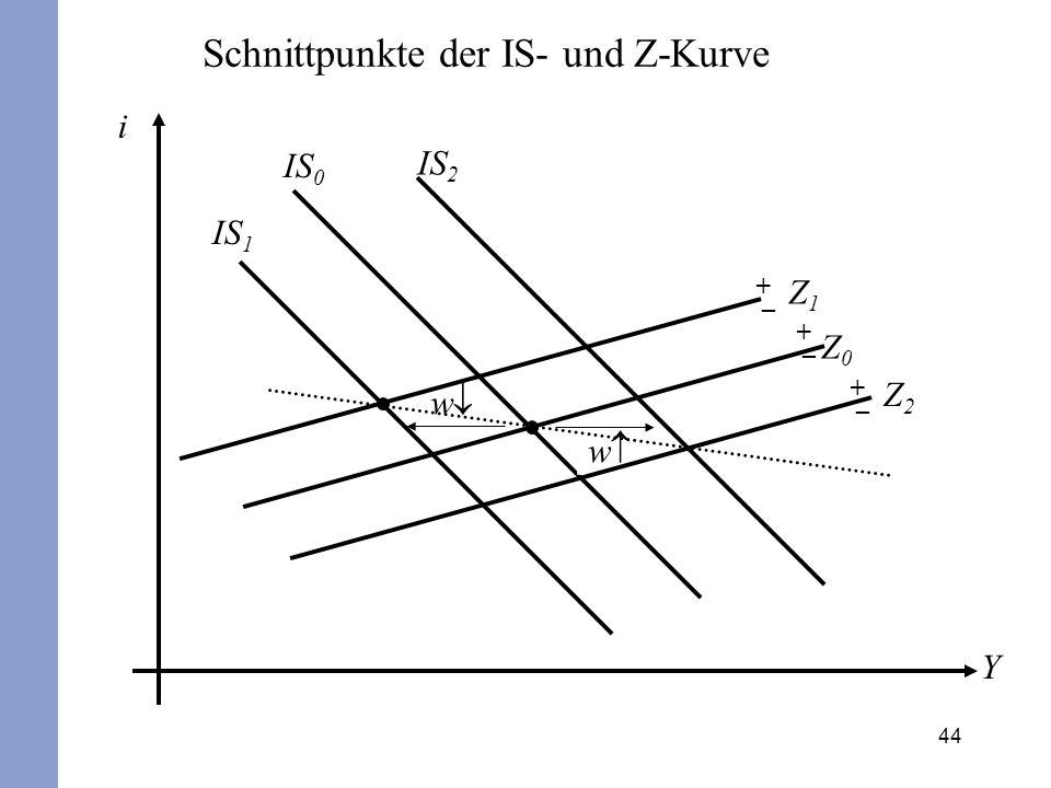 Schnittpunkte der IS- und Z-Kurve