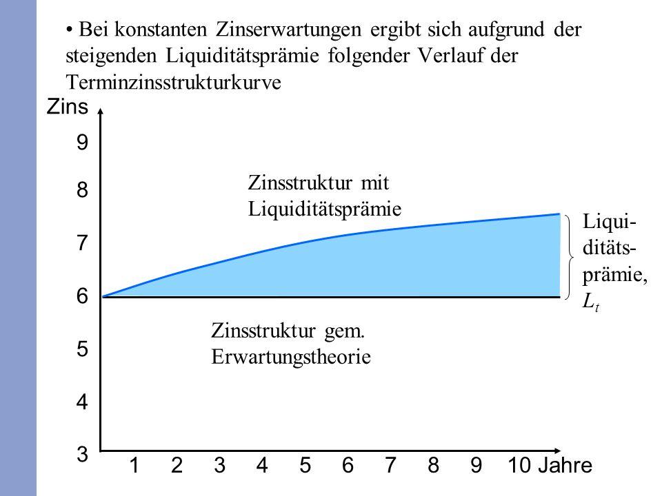 Bei konstanten Zinserwartungen ergibt sich aufgrund der steigenden Liquiditätsprämie folgender Verlauf der Terminzinsstrukturkurve