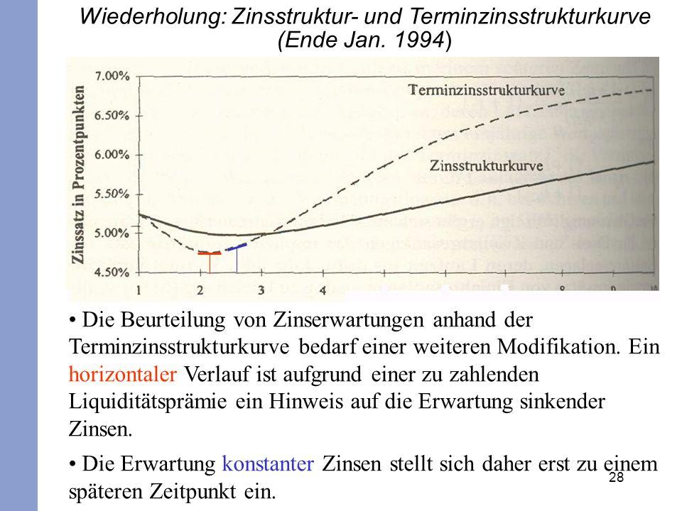 Wiederholung: Zinsstruktur- und Terminzinsstrukturkurve