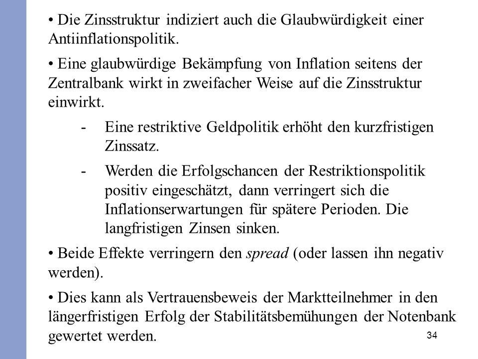 Die Zinsstruktur indiziert auch die Glaubwürdigkeit einer Antiinflationspolitik.