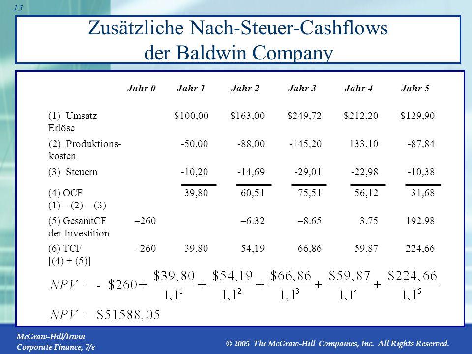Zusätzliche Nach-Steuer-Cashflows der Baldwin Company