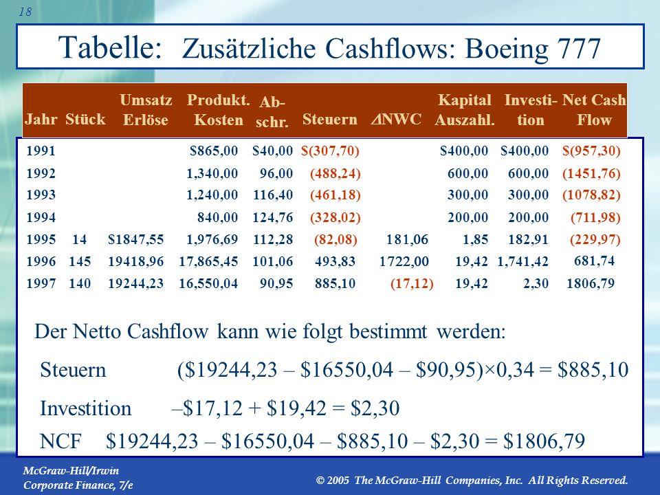 Tabelle: Zusätzliche Cashflows: Boeing 777