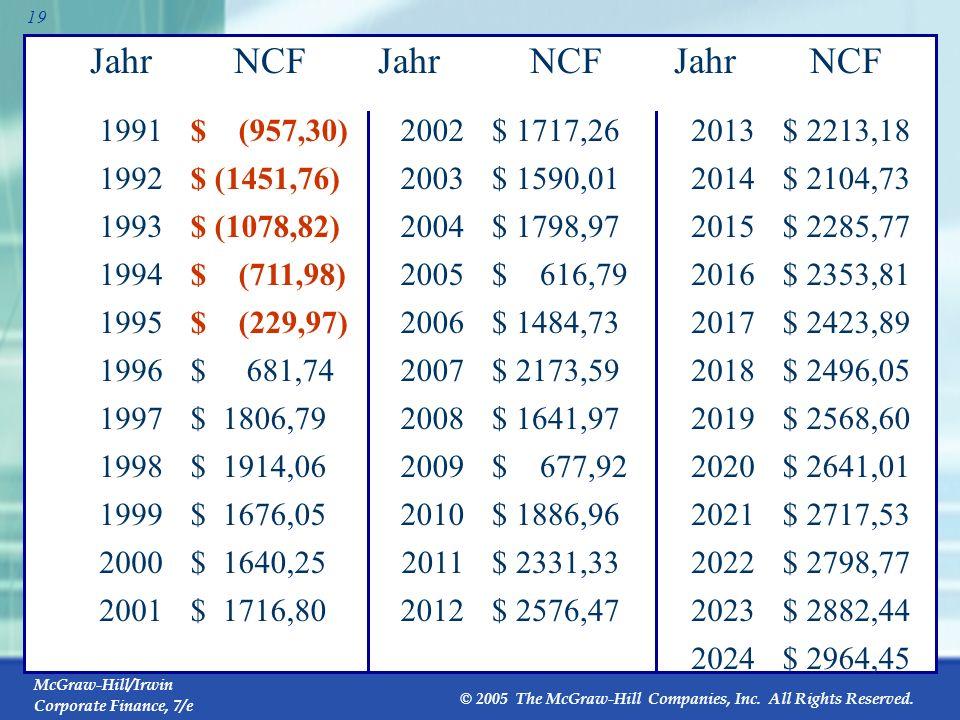 Jahr NCF Jahr NCF Jahr NCF 1991 $ (957,30) 2002 $ 1717,26 2013