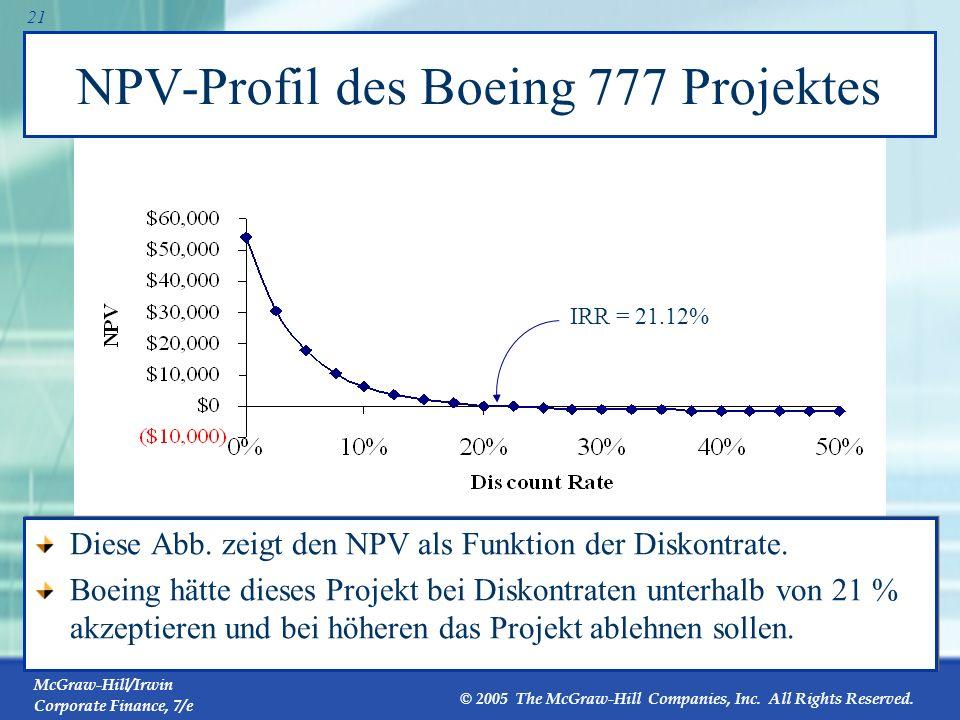 NPV-Profil des Boeing 777 Projektes