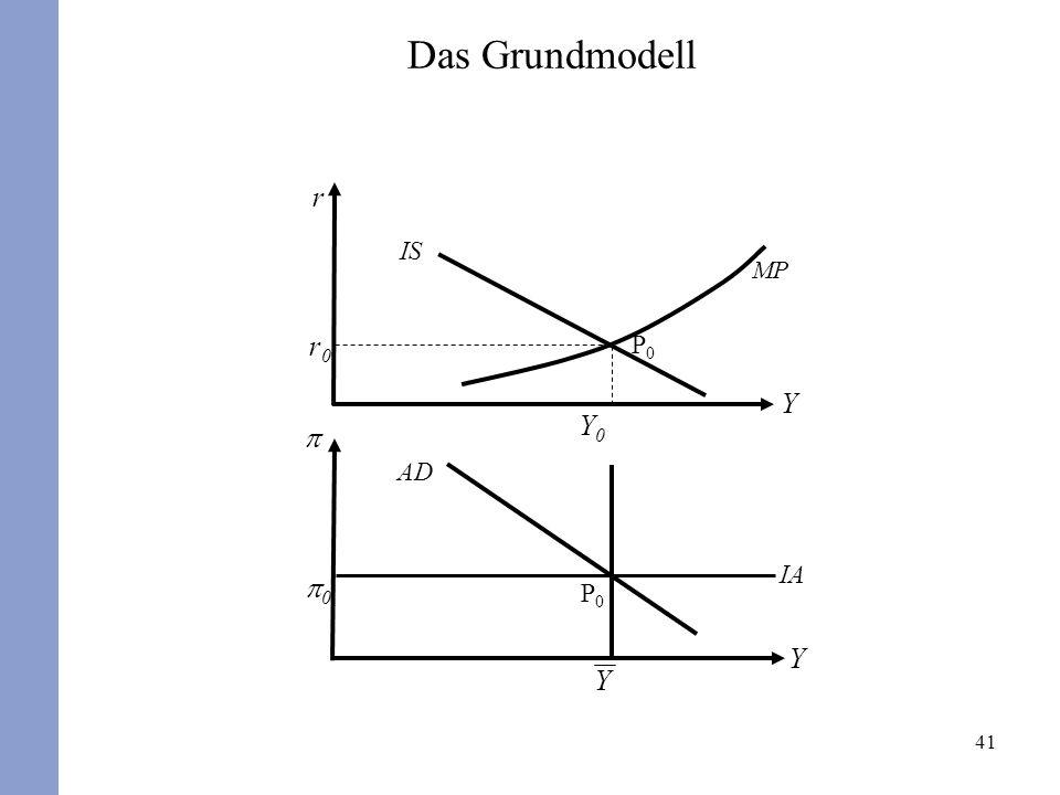 Das Grundmodell r IS MP r0 P0 Y Y0 p AD IA p0 P0 Y Y