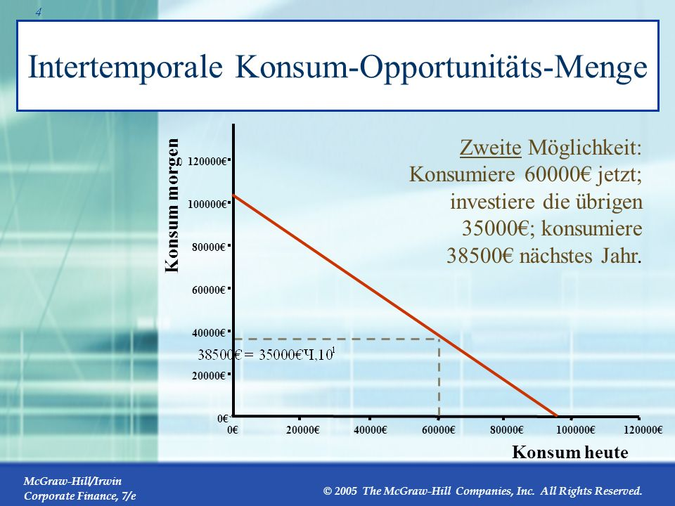 Intertemporale Konsum-Opportunitäts-Menge