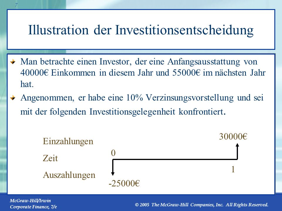 Illustration der Investitionsentscheidung