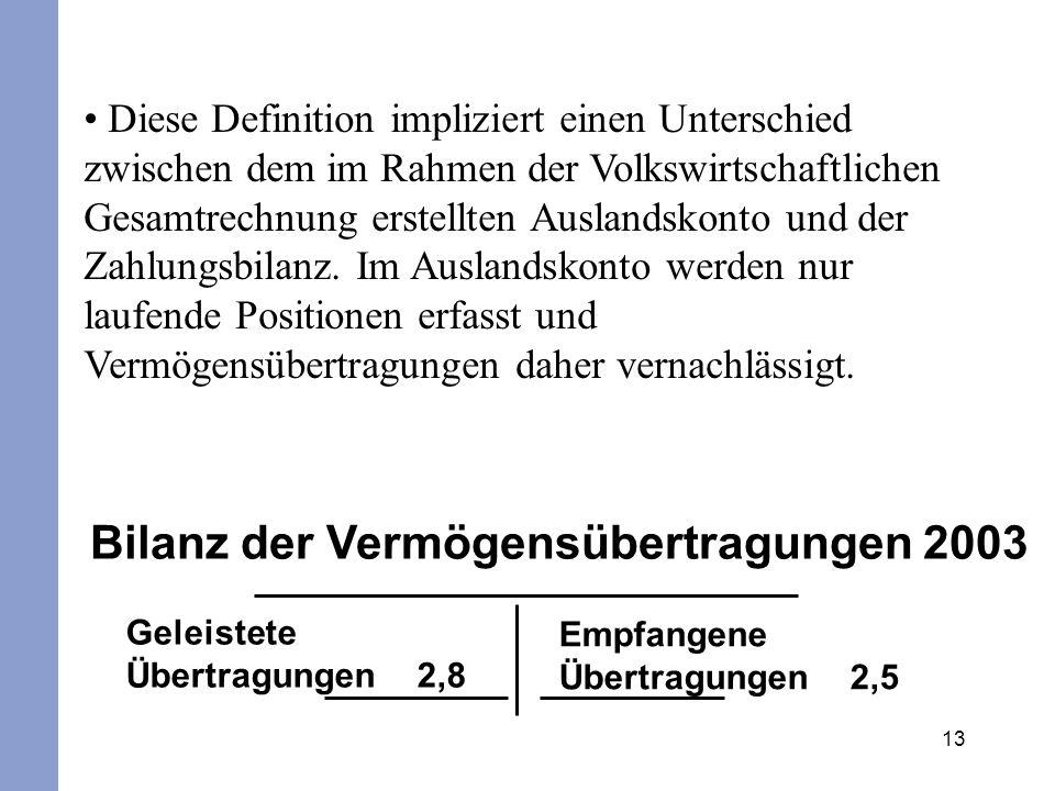 Bilanz der Vermögensübertragungen 2003