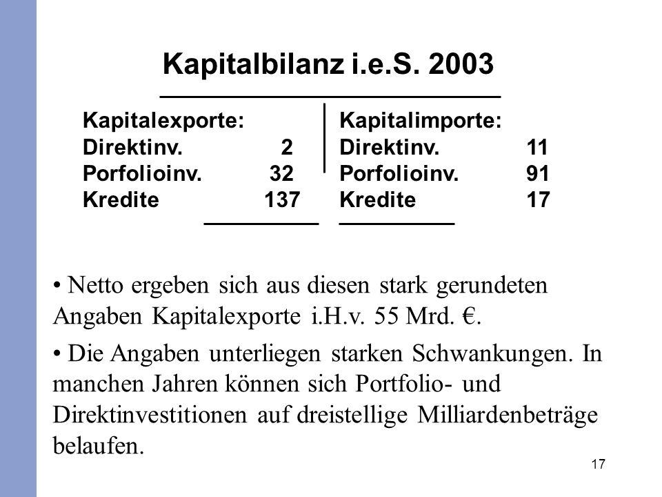 Kapitalbilanz i.e.S. 2003 Kapitalexporte: Direktinv. 2. Porfolioinv. 32. Kredite 137.