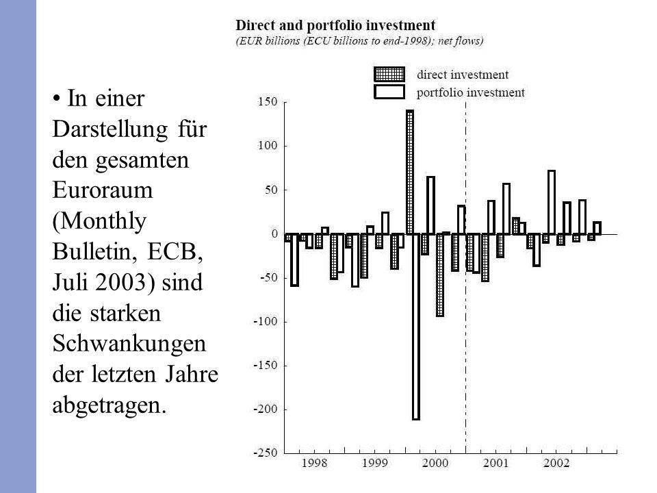 In einer Darstellung für den gesamten Euroraum (Monthly Bulletin, ECB, Juli 2003) sind die starken Schwankungen der letzten Jahre abgetragen.