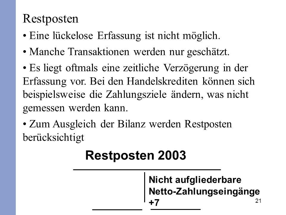 Restposten Restposten 2003 Eine lückelose Erfassung ist nicht möglich.