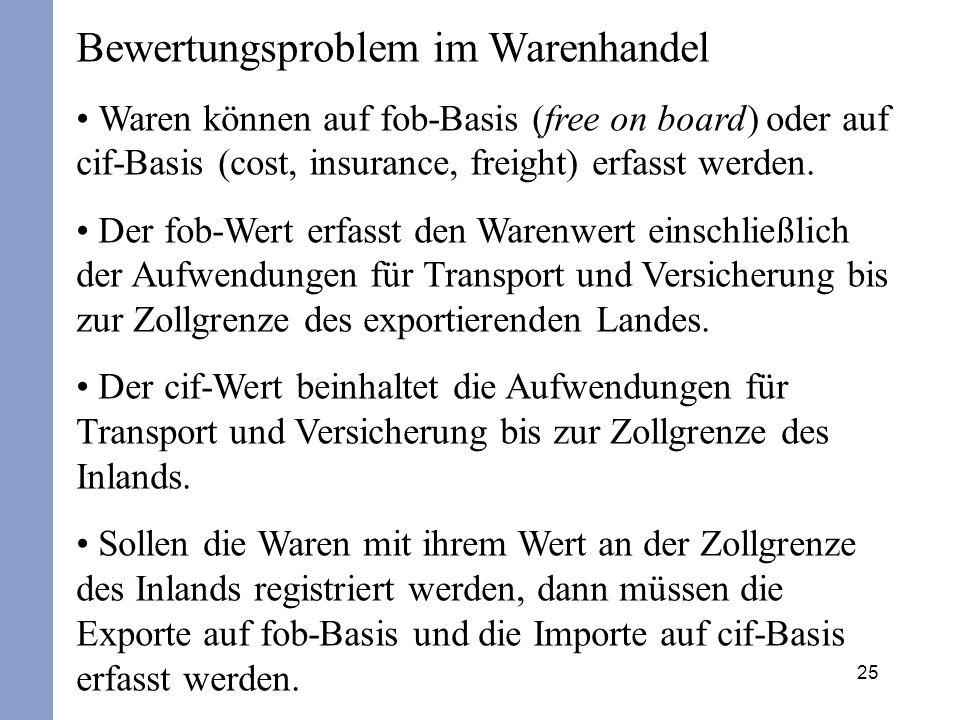 Bewertungsproblem im Warenhandel