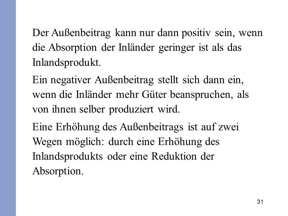 Der Außenbeitrag kann nur dann positiv sein, wenn die Absorption der Inländer geringer ist als das Inlandsprodukt.