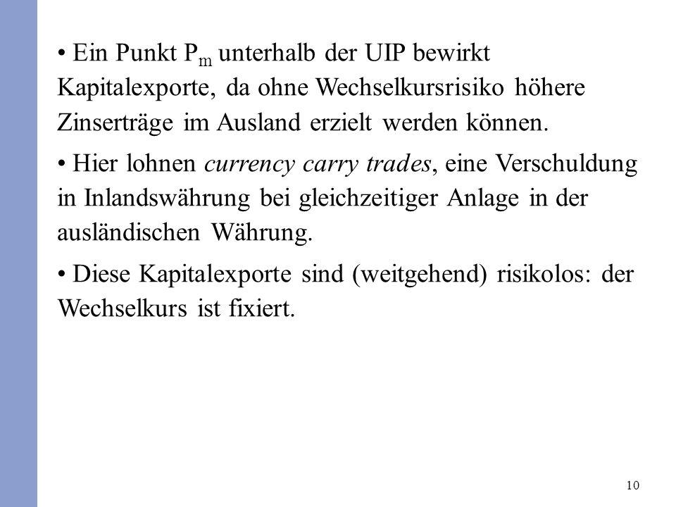 Ein Punkt Pm unterhalb der UIP bewirkt Kapitalexporte, da ohne Wechselkursrisiko höhere Zinserträge im Ausland erzielt werden können.