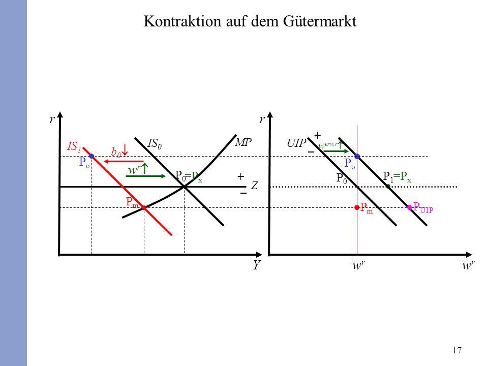 Kontraktion auf dem Gütermarkt