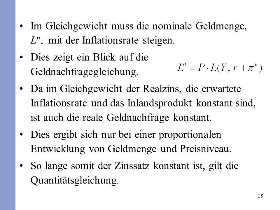 Im Gleichgewicht muss die nominale Geldmenge, Ln, mit der Inflationsrate steigen.