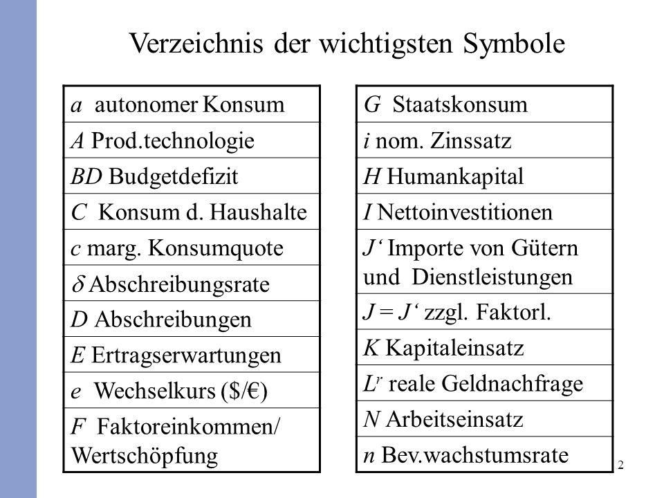 Verzeichnis der wichtigsten Symbole
