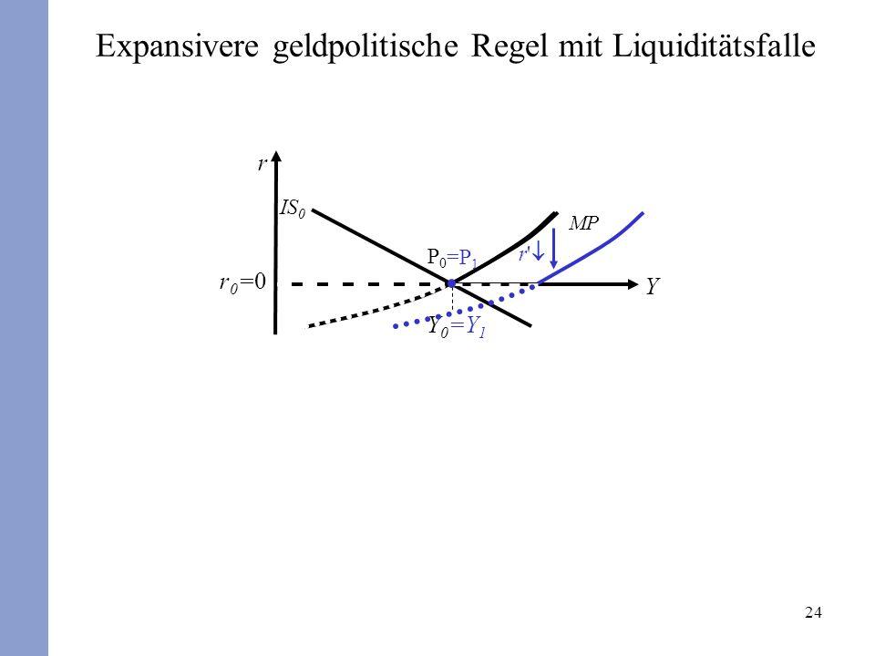 Expansivere geldpolitische Regel mit Liquiditätsfalle