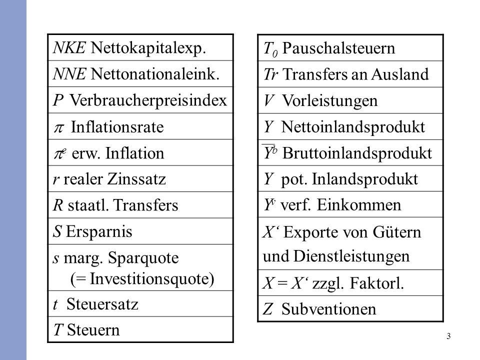 NKE Nettokapitalexp. NNE Nettonationaleink. P Verbraucherpreisindex. p Inflationsrate. pe erw. Inflation.
