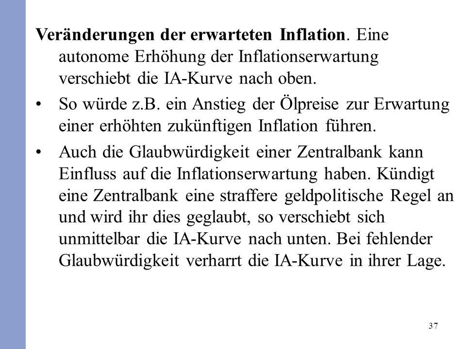 Veränderungen der erwarteten Inflation