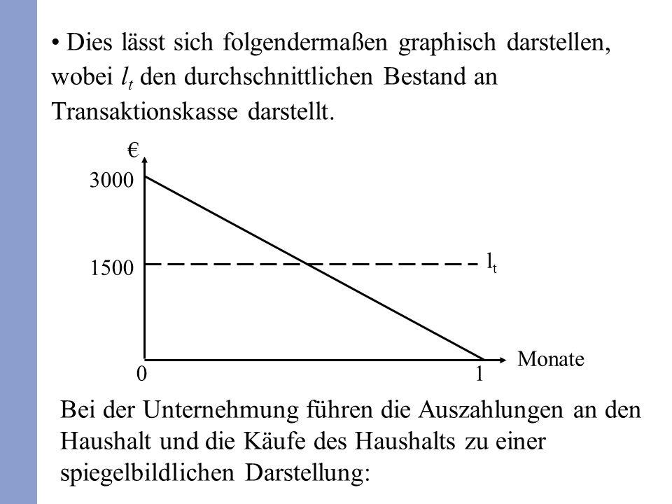 Dies lässt sich folgendermaßen graphisch darstellen, wobei lt den durchschnittlichen Bestand an Transaktionskasse darstellt.