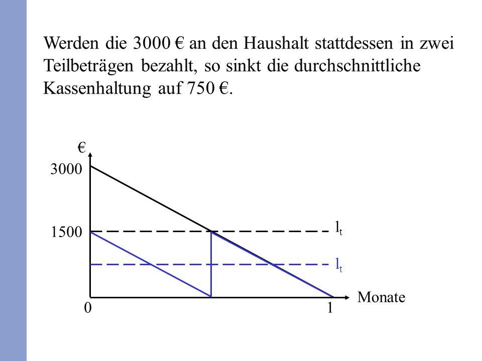 Werden die 3000 € an den Haushalt stattdessen in zwei Teilbeträgen bezahlt, so sinkt die durchschnittliche Kassenhaltung auf 750 €.