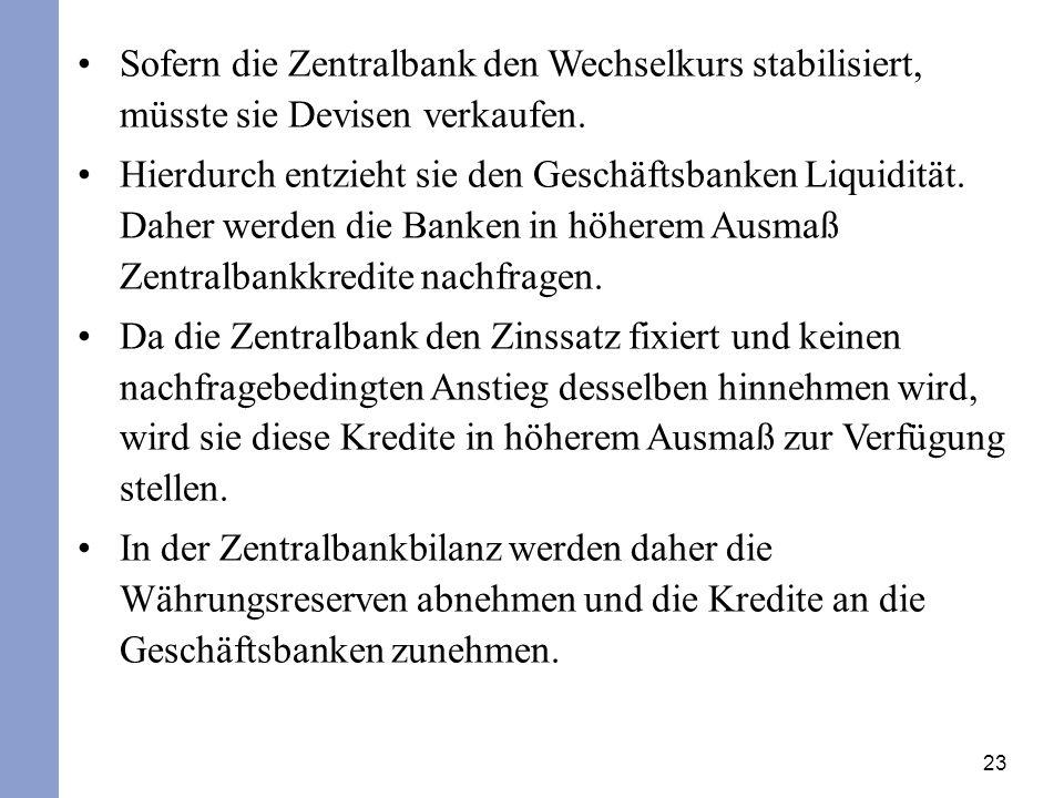 Sofern die Zentralbank den Wechselkurs stabilisiert, müsste sie Devisen verkaufen.