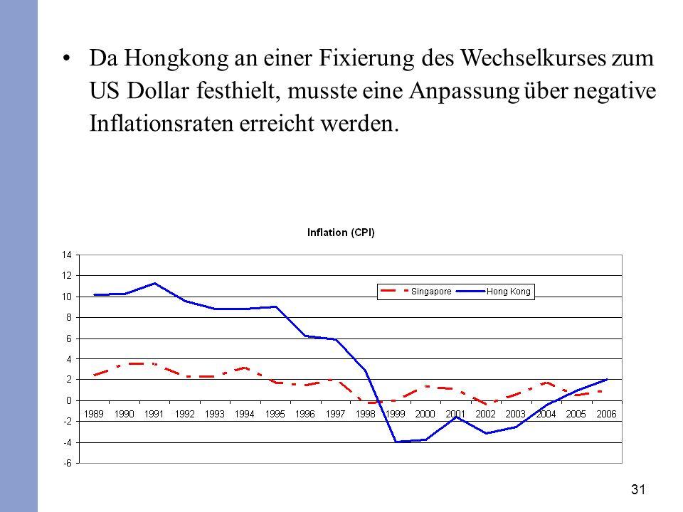 Da Hongkong an einer Fixierung des Wechselkurses zum US Dollar festhielt, musste eine Anpassung über negative Inflationsraten erreicht werden.