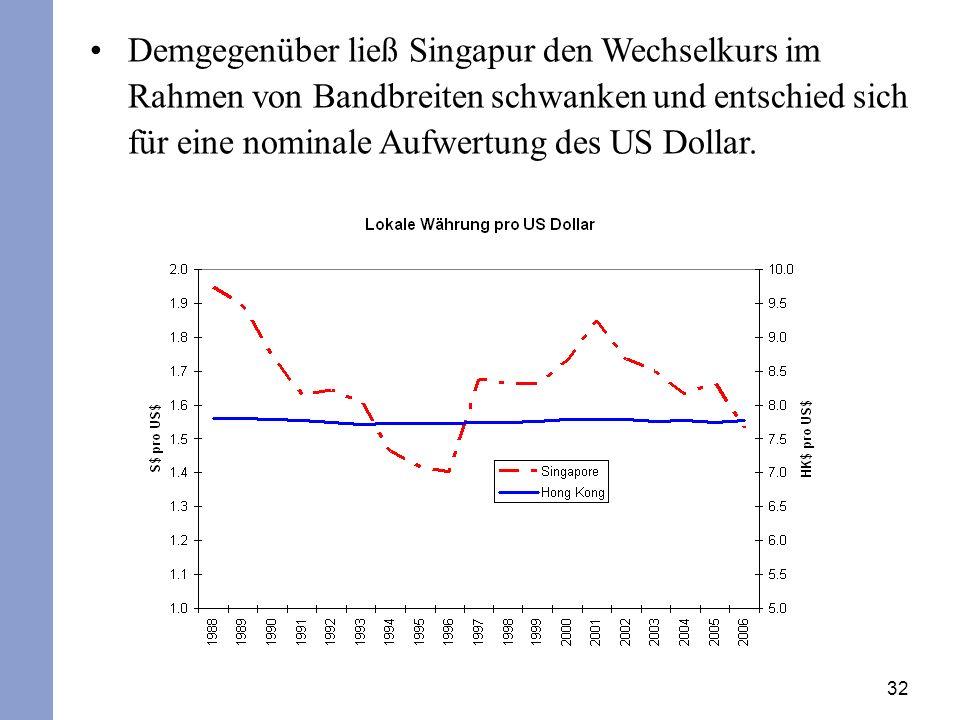 Demgegenüber ließ Singapur den Wechselkurs im Rahmen von Bandbreiten schwanken und entschied sich für eine nominale Aufwertung des US Dollar.