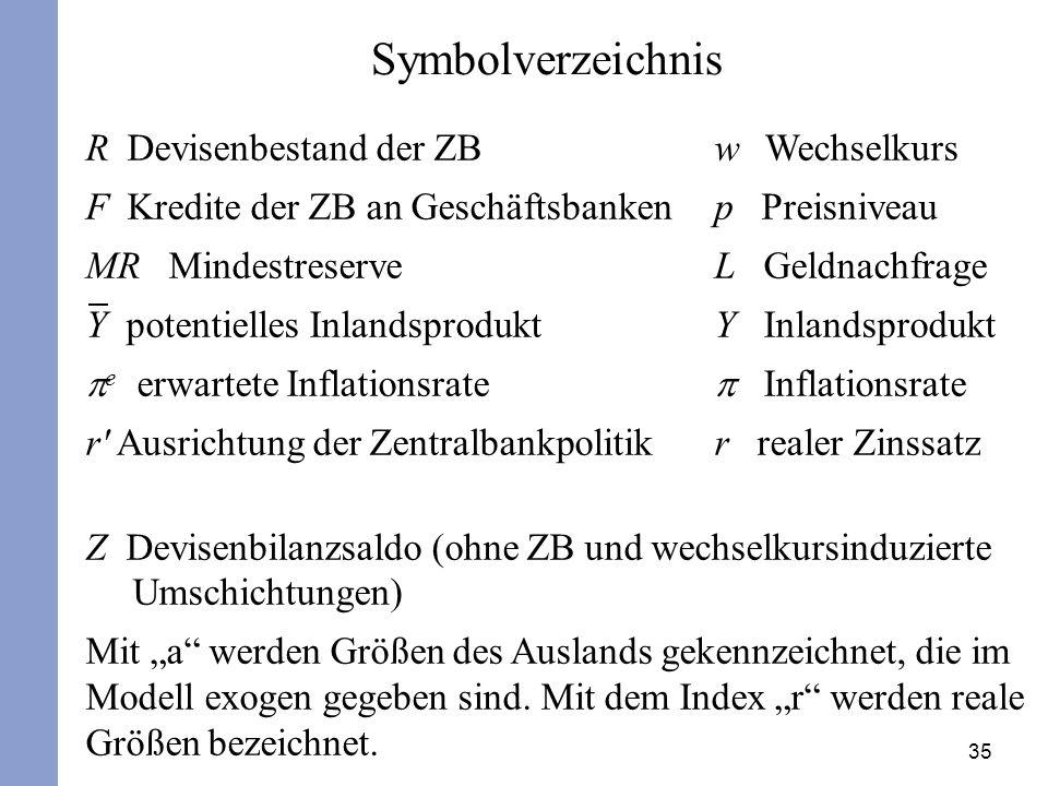 Symbolverzeichnis R Devisenbestand der ZB w Wechselkurs