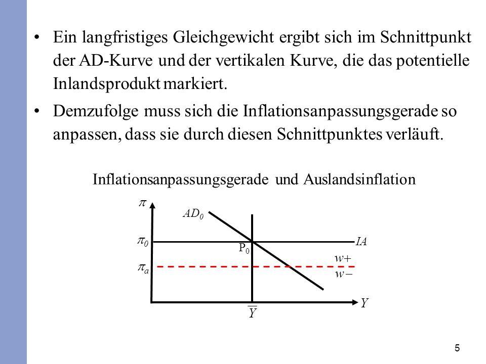Inflationsanpassungsgerade und Auslandsinflation