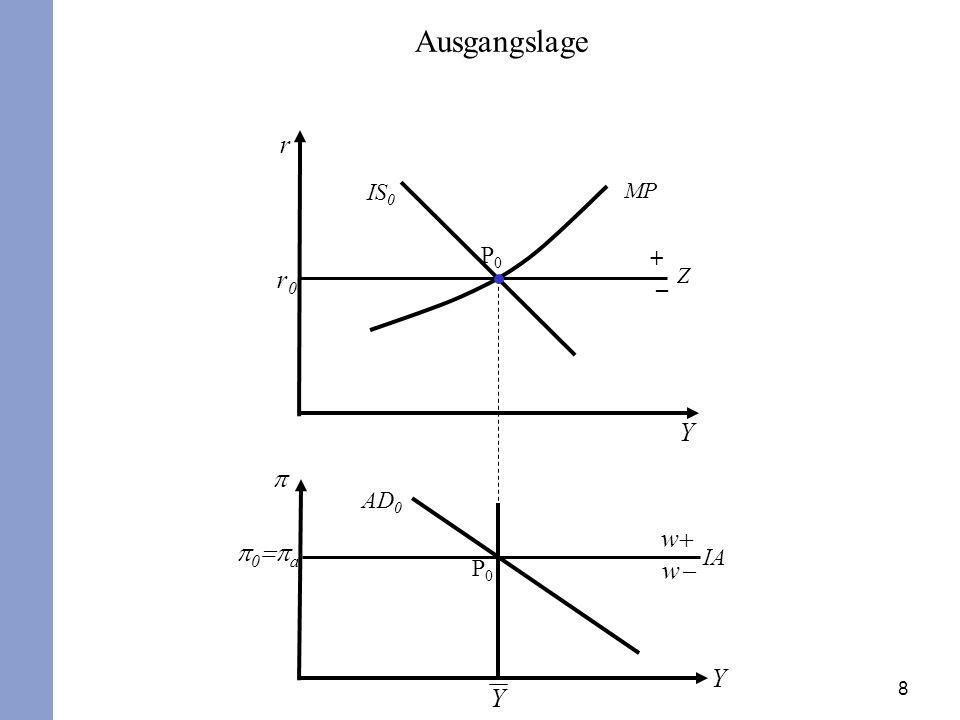 Ausgangslage r IS0 MP P0 + – r0 Z Y p AD0 w+ p0=pa IA P0 w- Y Y