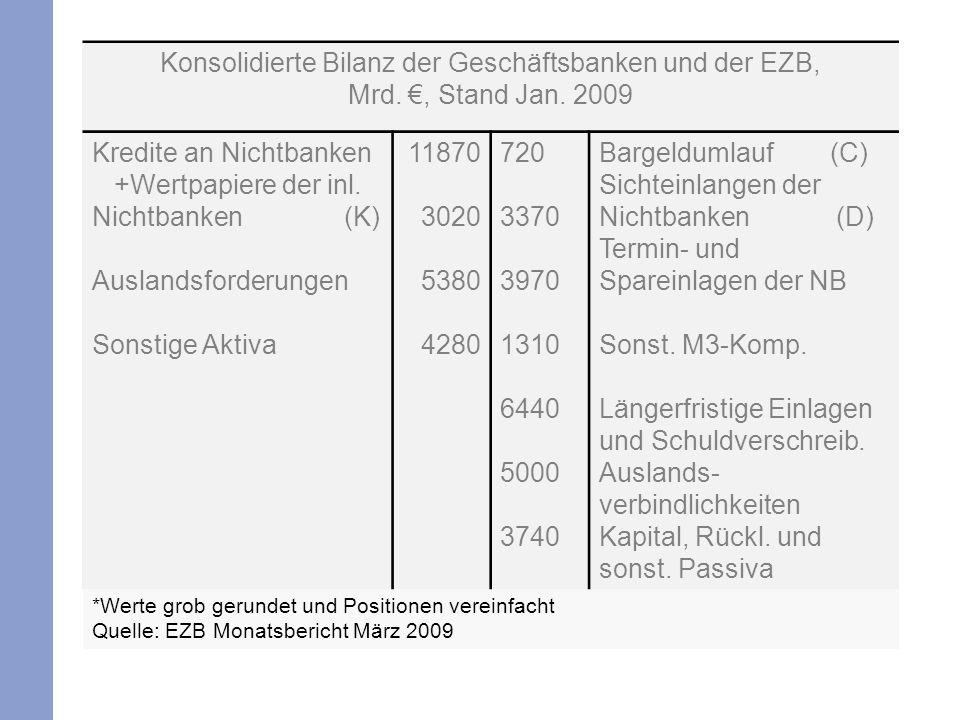 Konsolidierte Bilanz der Geschäftsbanken und der EZB,