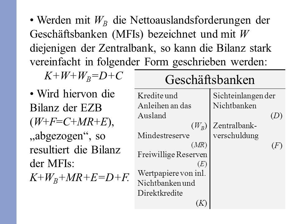 Werden mit WB die Nettoauslandsforderungen der Geschäftsbanken (MFIs) bezeichnet und mit W diejenigen der Zentralbank, so kann die Bilanz stark vereinfacht in folgender Form geschrieben werden: K+W+WB=D+C