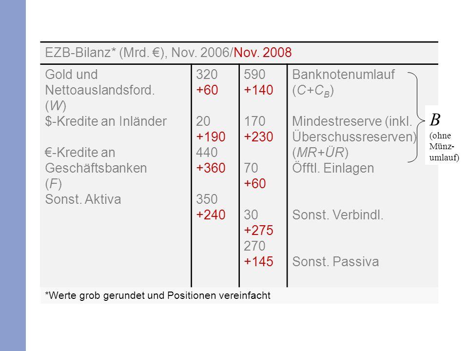 B (ohne Münz-umlauf) EZB-Bilanz* (Mrd. €), Nov. 2006/Nov. 2008