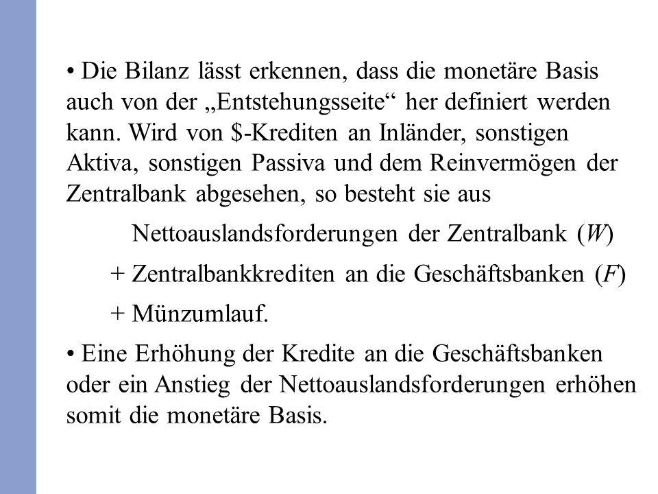 """Die Bilanz lässt erkennen, dass die monetäre Basis auch von der """"Entstehungsseite her definiert werden kann. Wird von $-Krediten an Inländer, sonstigen Aktiva, sonstigen Passiva und dem Reinvermögen der Zentralbank abgesehen, so besteht sie aus"""