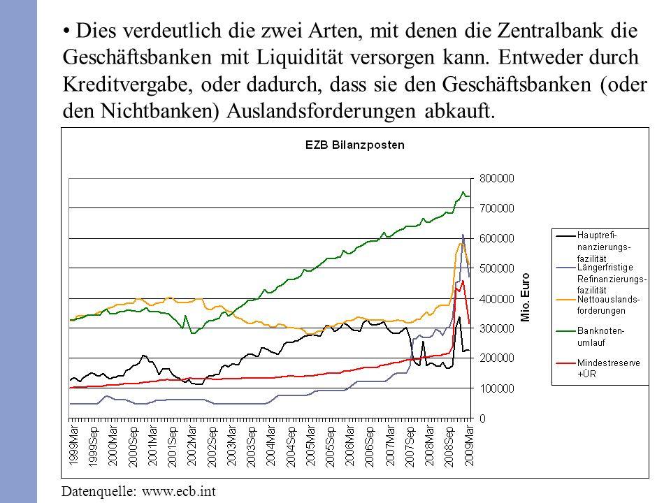 Dies verdeutlich die zwei Arten, mit denen die Zentralbank die Geschäftsbanken mit Liquidität versorgen kann. Entweder durch Kreditvergabe, oder dadurch, dass sie den Geschäftsbanken (oder den Nichtbanken) Auslandsforderungen abkauft.